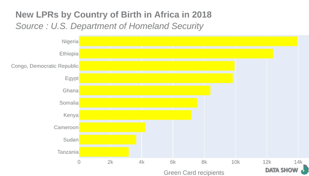 Persons Obtaining Lawful Permanent Resident Status by Country of Birth in Africa in 2018 - Graph