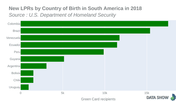 Persons Obtaining Lawful Permanent Resident Status by Country of Birth in South America in 2018 - Graph