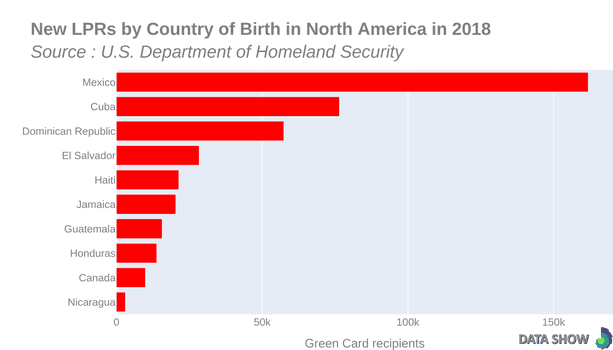 Persons Obtaining Lawful Permanent Resident Status by Country of Birth in North America in 2018 - Graph