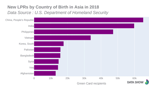 Persons Obtaining Lawful Permanent Resident Status by Country of Birth in Asia in 2018 - Graph