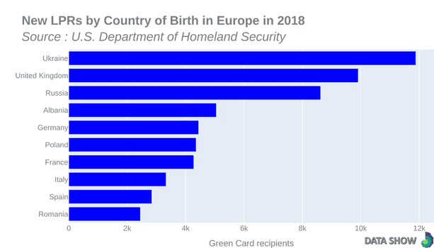 Persons Obtaining Lawful Permanent Resident Status by Country of Birth in Europe in 2018 - Graph