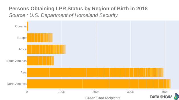 Persons Obtaining Lawful Permanent Resident Status by Region and Country of Birth in 2018 - Graph